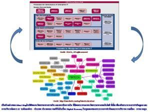Fintech Mindmap